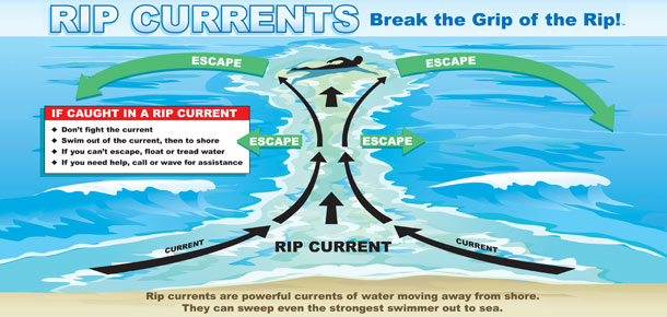 rip current poster image